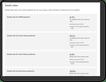 Hospital Compare Mortality Statistics Snapshot