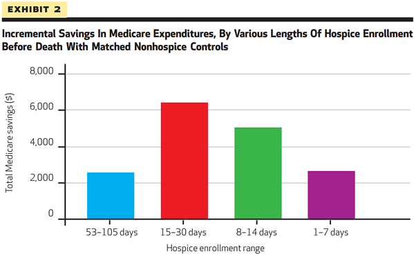 1: Health Affairs: Hospice Enrollment Saves Money For Medicare And Improves Care Quality Across A Number Of Different Lengths-Of-Stay