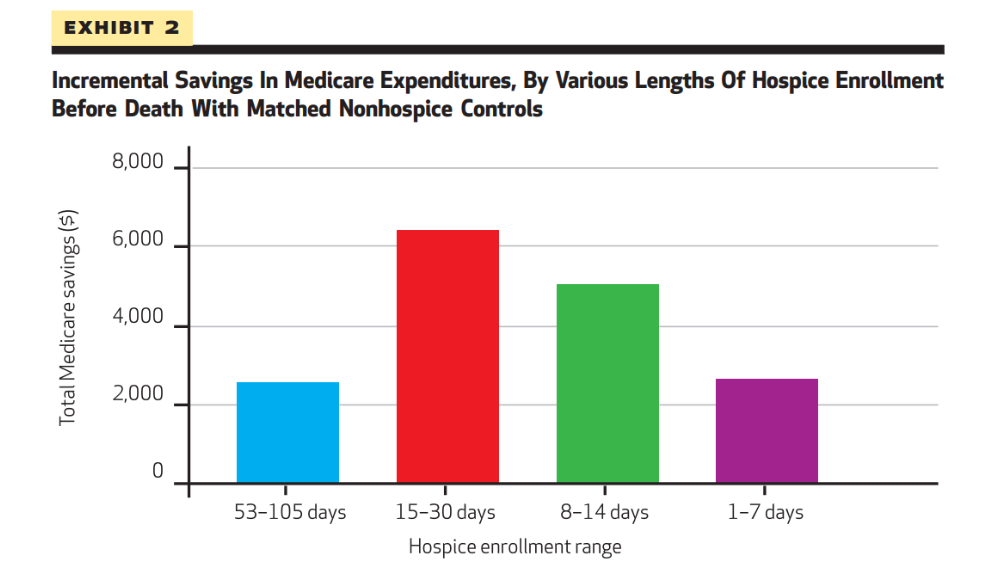 Utilization of Hospice Can Save More than $6,000 Per Patient and Increase Quality Metrics